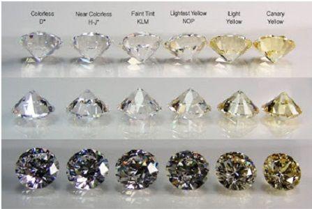 caracteristicas del Diamante GIA